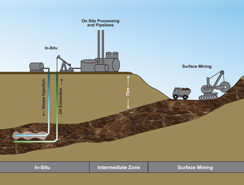 Simplified schematic illustration of oil sand operations